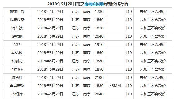 今日5月29日南京废铁回收最新价格行情
