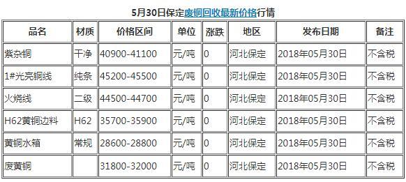 今日5月30日保定废品回收废铜最新价格