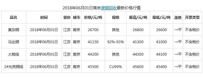 今日6月1日南京废品回收废铜最新价格